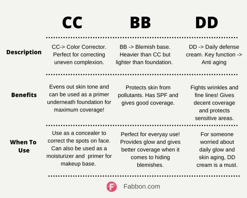 BB_CC_DD_Cream