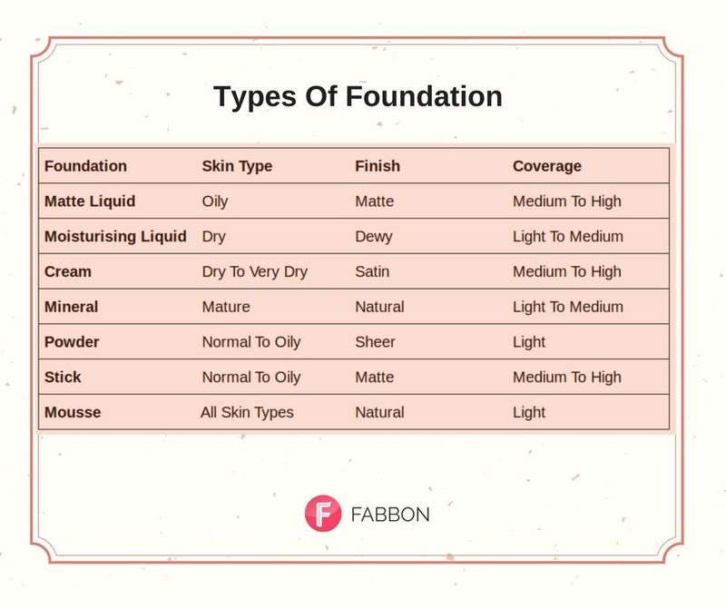 How to choose foundation for your skin type fabbon for Foundations types