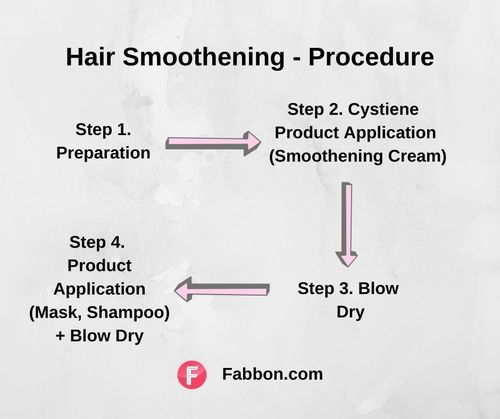 Hair-smoothening-process
