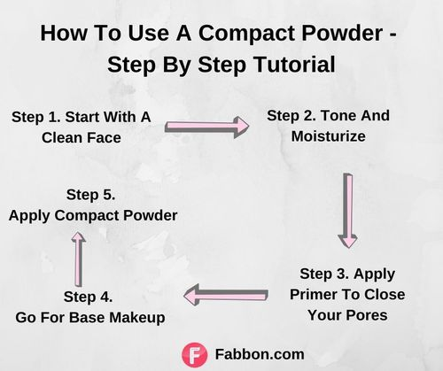 Compact powder application